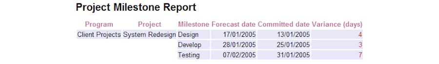 Milestone-Tracking