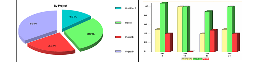 Resource-Management-Pie-Chart-and-Histogram