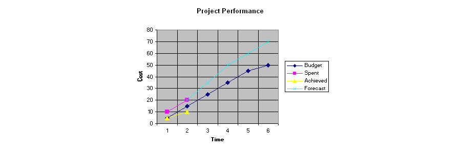 project_accounting
